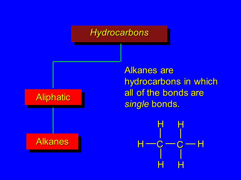 HydrocarbonsHydrocarbons AliphaticAliphatic AlkanesAlkanes Alkanes are hydrocarbons in which all of the bonds are single bonds. C C H H H HHH