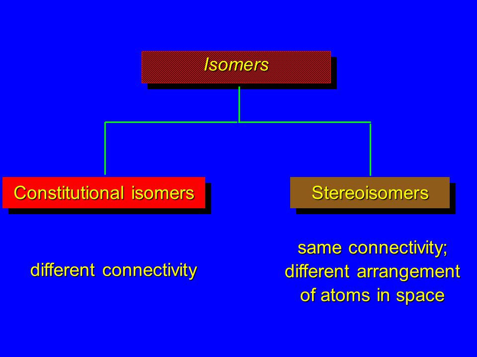 IsomersIsomers StereoisomersStereoisomers different connectivity same connectivity; different arrangement of atoms in space