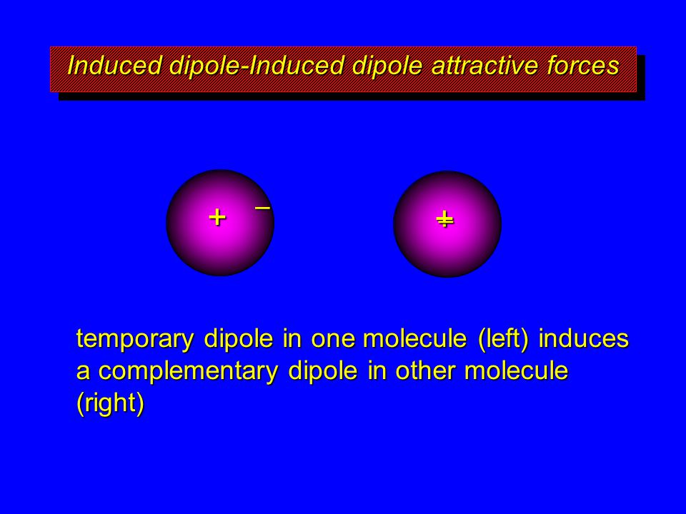 Induced dipole-Induced dipole attractive forces + – + – temporary dipole in one molecule (left) induces a complementary dipole in other molecule (righ