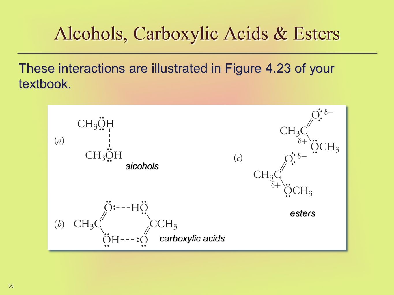 55 These interactions are illustrated in Figure 4.23 of your textbook. Alcohols, Carboxylic Acids & Esters alcoholsalcohols carboxylic acids estersest