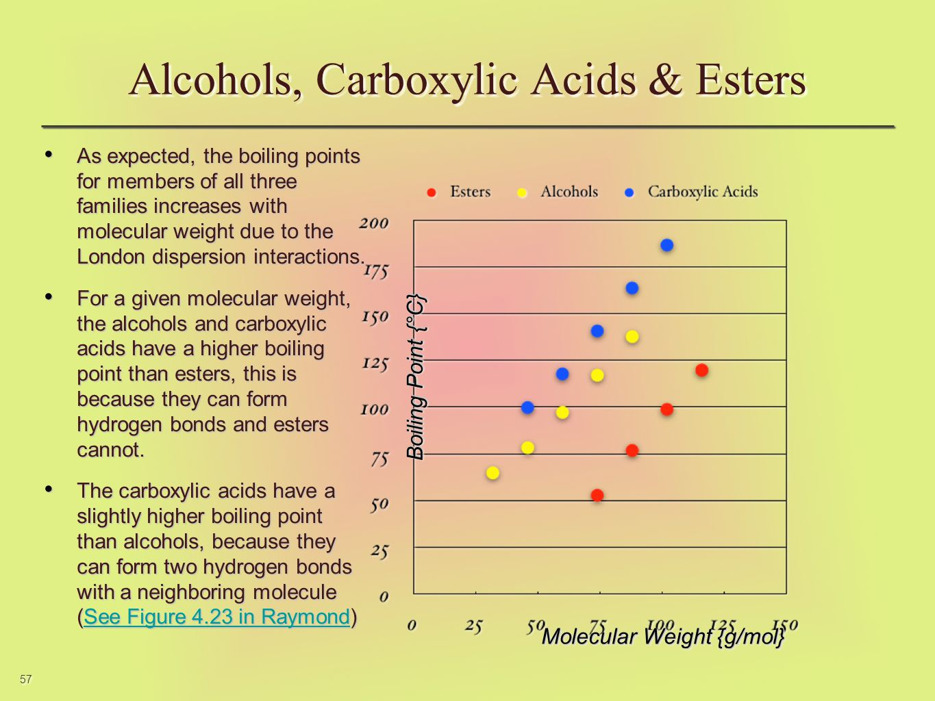 57 Alcohols, Carboxylic Acids & Esters As expected, the boiling points for members of all three families increases with molecular weight due to the Lo