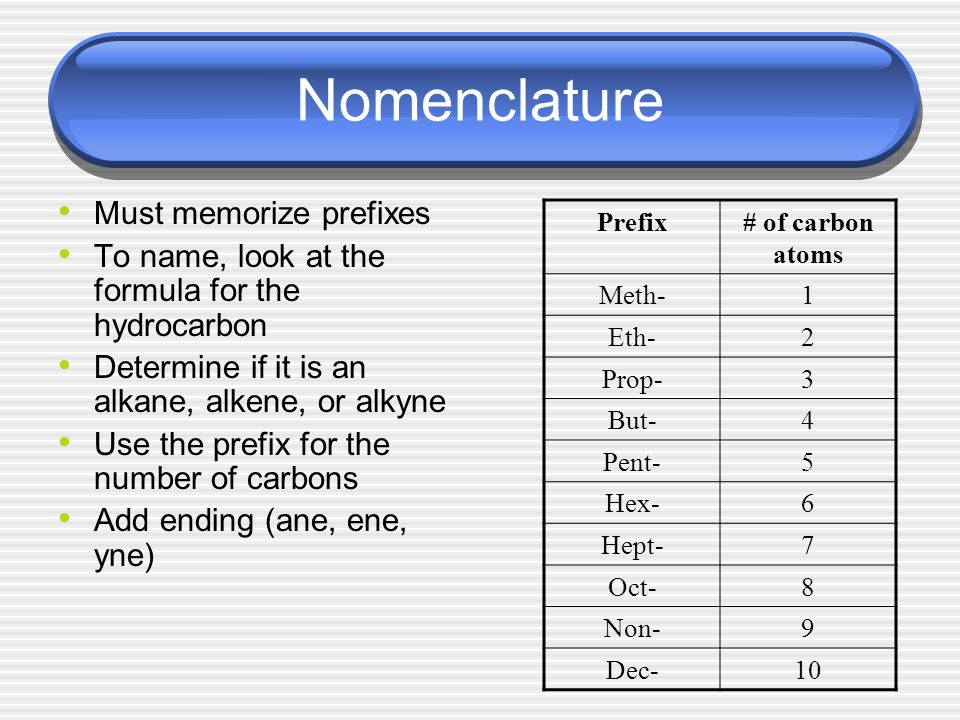 Nomenclature Must memorize prefixes To name, look at the formula for the hydrocarbon Determine if it is an alkane, alkene, or alkyne Use the prefix for the number of carbons Add ending (ane, ene, yne) Prefix# of carbon atoms Meth-1 Eth-2 Prop-3 But-4 Pent-5 Hex-6 Hept-7 Oct-8 Non-9 Dec-10