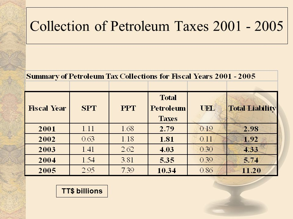 Collection of Petroleum Taxes 2001 - 2005 TT$ billions