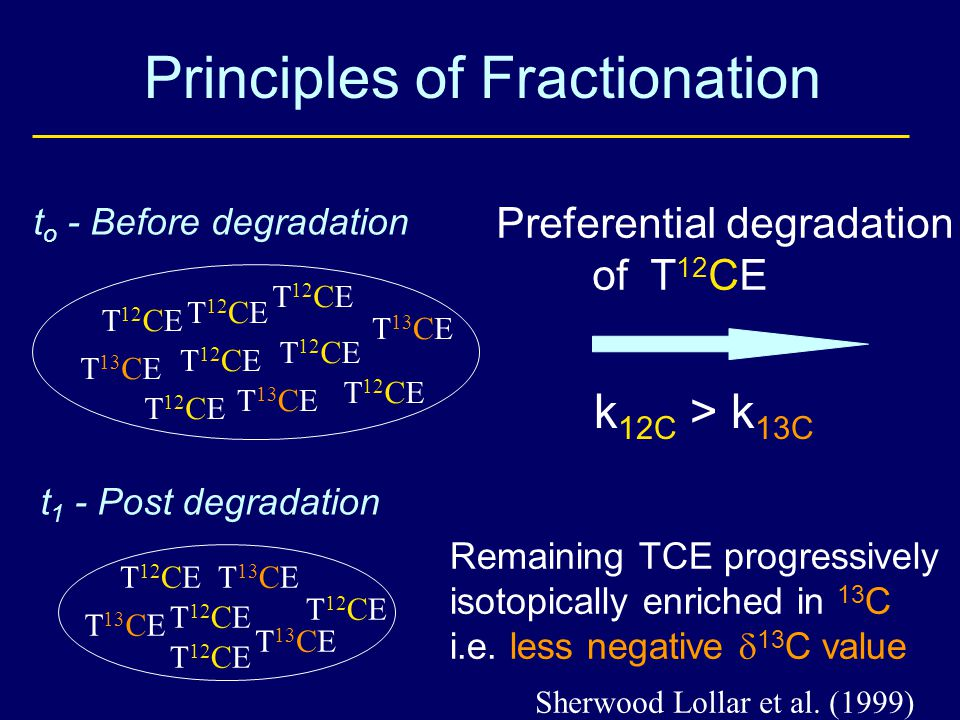 Principles of Fractionation t o - Before degradation t 1 - Post degradation Preferential degradation of T 12 CE T 12 CE Remaining TCE progressively isotopically enriched in 13 C i.e.
