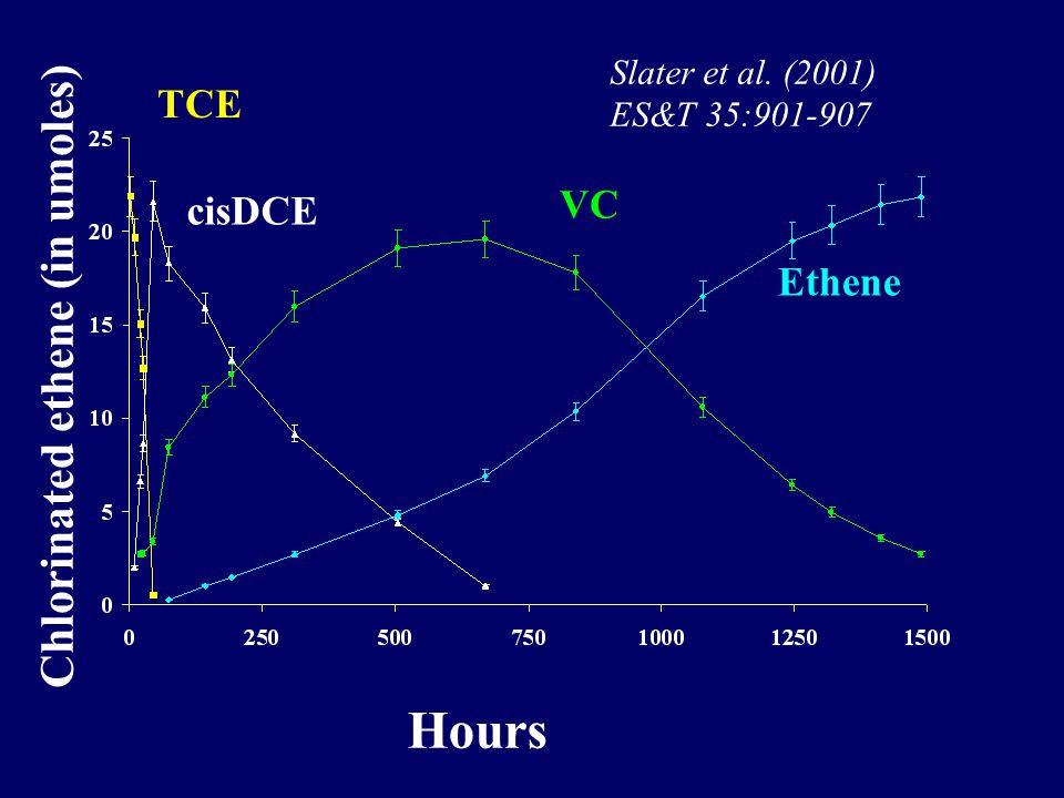 Hours Chlorinated ethene (in umoles) cisDCE TCE VC Ethene Slater et al. (2001) ES&T 35:901-907