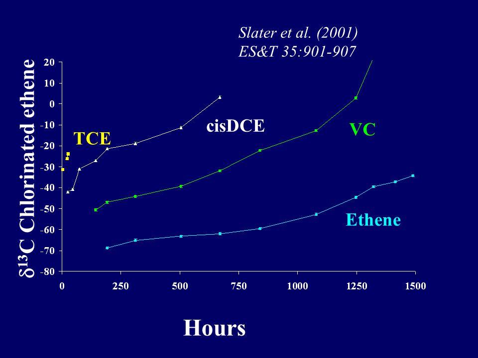Hours  13 C Chlorinated ethene cisDCE TCE VC Ethene Slater et al. (2001) ES&T 35:901-907