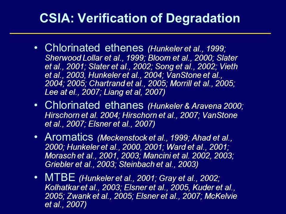 CSIA: Verification of Degradation Chlorinated ethenes (Hunkeler et al., 1999; Sherwood Lollar et al., 1999; Bloom et al., 2000; Slater et al., 2001; Slater et al., 2002; Song et al., 2002; Vieth et al., 2003, Hunkeler et al., 2004; VanStone et al., 2004; 2005; Chartrand et al., 2005; Morrill et al., 2005; Lee at el., 2007; Liang et al, 2007) Chlorinated ethanes (Hunkeler & Aravena 2000; Hirschorn et al.