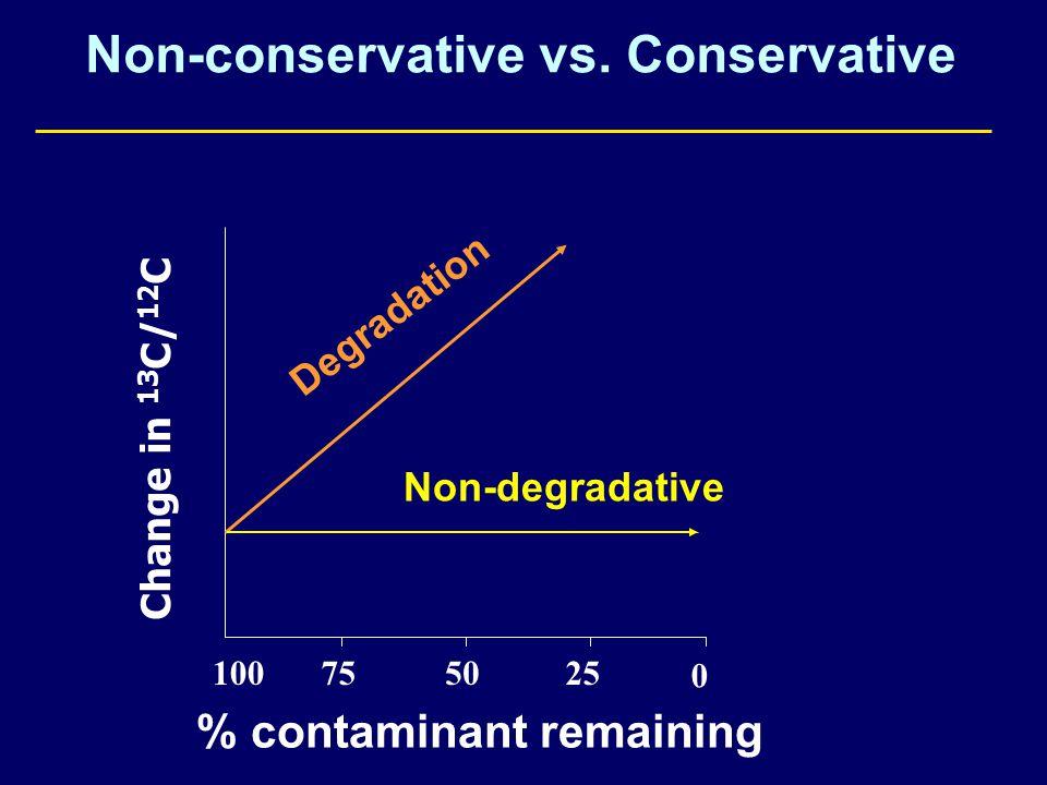 Non-conservative vs.