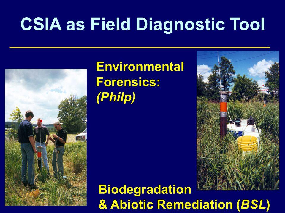 Continued 13 C enrichment despite VOC fluctuations Continuing Biodegradation of cisDCE Cha Chartrand et al.