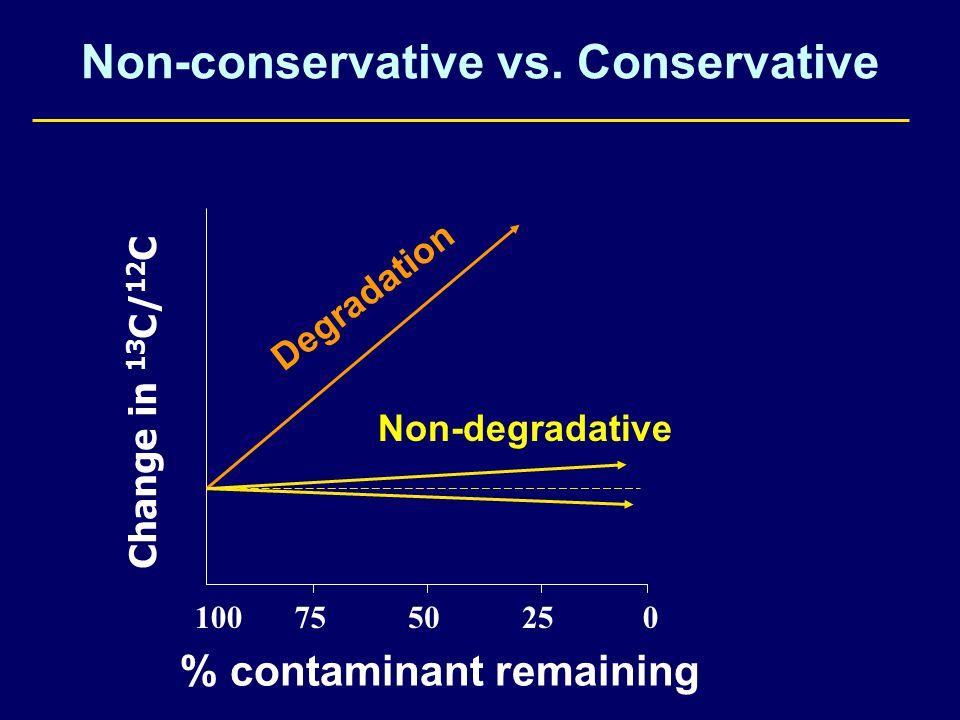 100255075 Degradation 0 Non-degradative Non-conservative vs.