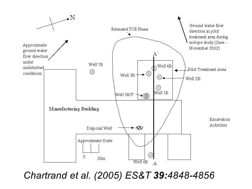 Chartrand et al. (2005) ES&T 39:4848-4856