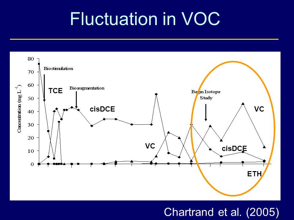 Fluctuation in VOC Sampling Date VC TCE cisDCE ETH VC cisDCE Chartrand et al. (2005)