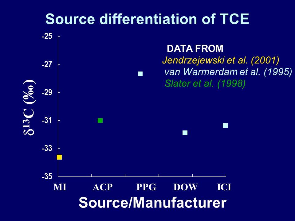 Source differentiation of TCE ACPPPGDOWICI Source/Manufacturer  13 C (‰) Slater et al.