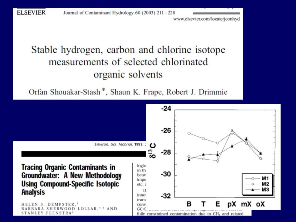 Fluctuation in VOC Sampling Date VC TCE cisDCE ETH Chartrand et al. (2005)