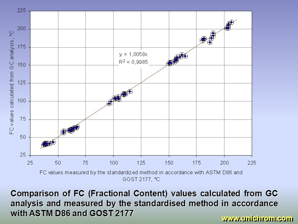 Comparison of D (Density) values calculated from GC analysis and measured by the standardised method in accordance with ASTM 4052 and GOST 3900 www.unichrom.com