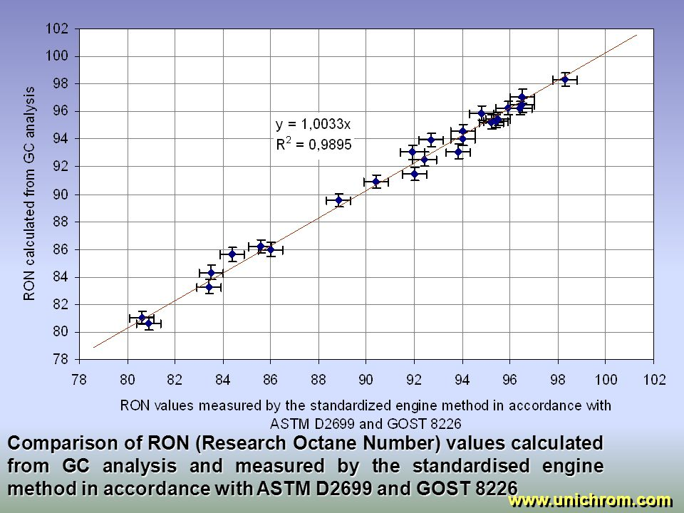 Comparison of MON (Motor Octane Number) values calculated from GC analysis and measured by the standardised engine method in accordance with ASTM D2700 and GOST 511.