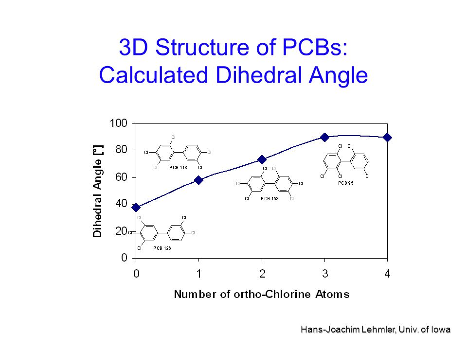3D Structure of PCBs: Calculated Dihedral Angle Hans-Joachim Lehmler, Univ. of Iowa