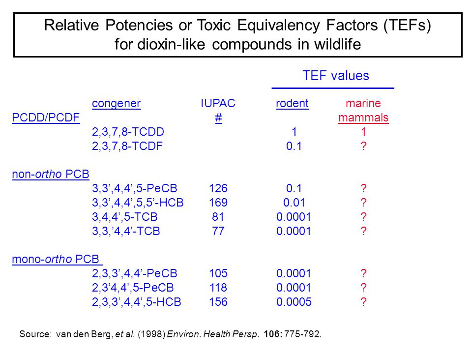 Relative Potencies or Toxic Equivalency Factors (TEFs) for dioxin-like compounds in wildlife Source: van den Berg, et al. (1998) Environ. Health Persp