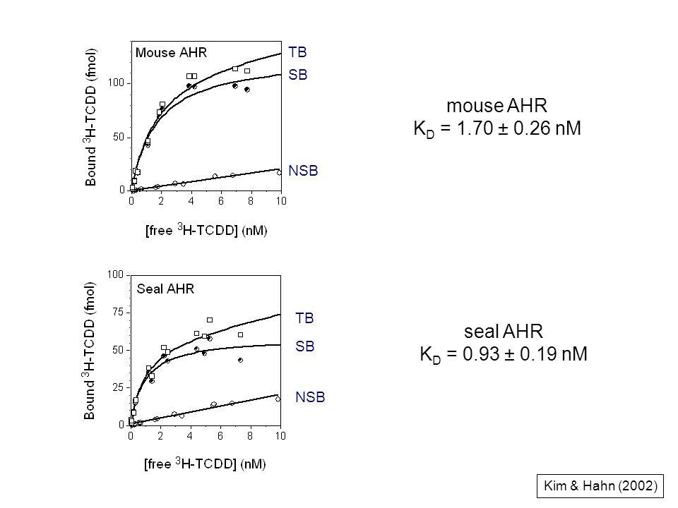 Kim & Hahn (2002) mouse AHR K D = 1.70 ± 0.26 nM seal AHR K D = 0.93 ± 0.19 nM TB SB NSB TB SB NSB