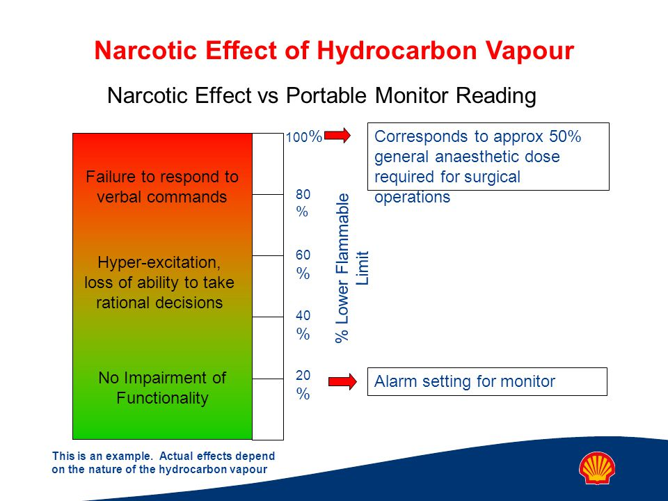 Narcotic Effect of Hydrocarbon Vapour Corresponds to approx 50% general anaesthetic dose required for surgical operations 20 % 40 % 60 % 80 % 100 % % Lower Flammable Limit No Impairment of Functionality Hyper-excitation, loss of ability to take rational decisions Failure to respond to verbal commands Narcotic Effect vs Portable Monitor Reading Alarm setting for monitor This is an example.