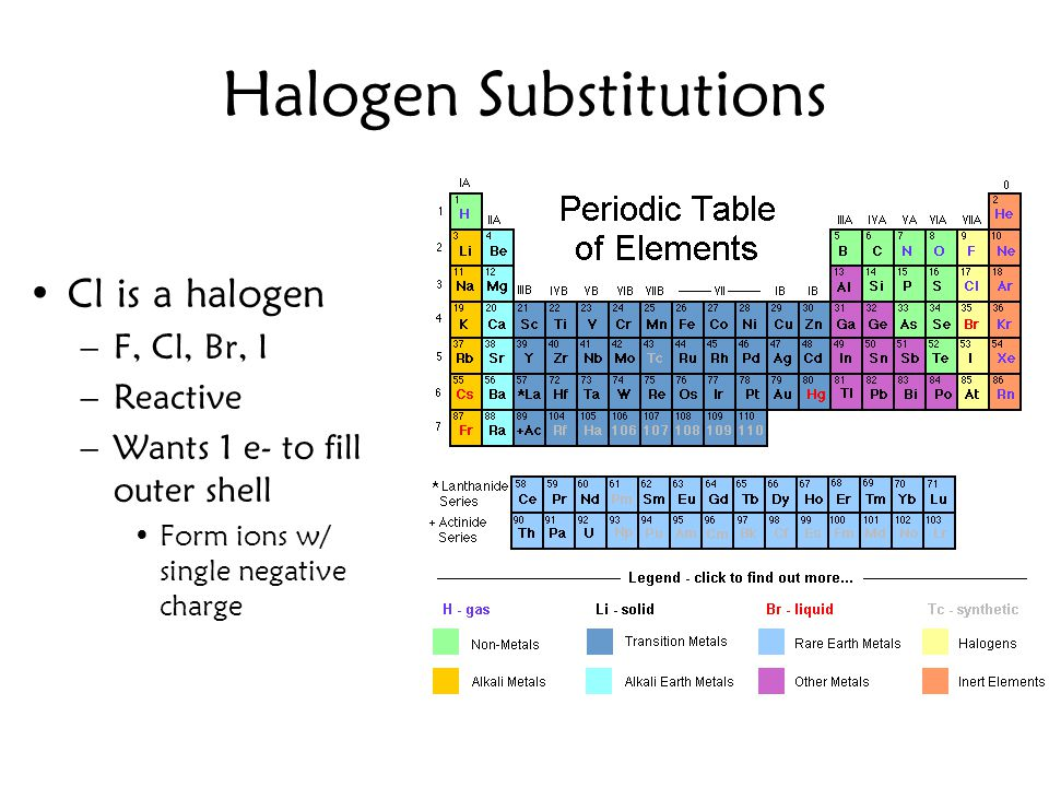 Halogen Substitutions Cl is a halogen –F, Cl, Br, I –Reactive –Wants 1 e- to fill outer shell Form ions w/ single negative charge