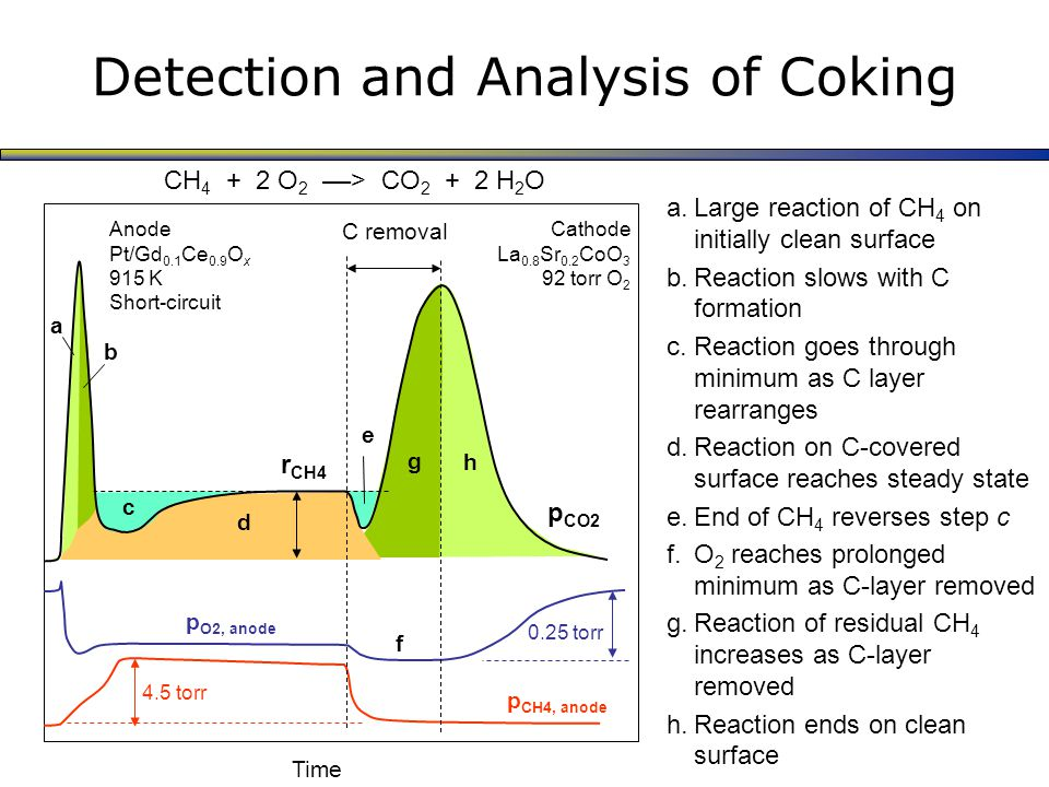 Detection and Analysis of Coking a.Large reaction of CH 4 on initially clean surface b.Reaction slows with C formation c.Reaction goes through minimum as C layer rearranges d.Reaction on C-covered surface reaches steady state e.End of CH 4 reverses step c f.O 2 reaches prolonged minimum as C-layer removed g.Reaction of residual CH 4 increases as C-layer removed h.Reaction ends on clean surface C removal r CH4 p O2, anode p CH4, anode CH 4 + 2 O 2 ––> CO 2 + 2 H 2 O Time Anode Pt/Gd 0.1 Ce 0.9 O x 915 K Short-circuit 4.5 torr 0.25 torr a b d g h c e f Cathode La 0.8 Sr 0.2 CoO 3 92 torr O 2 p CO2