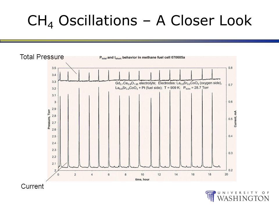 CH 4 Oscillations – A Closer Look Total Pressure Current