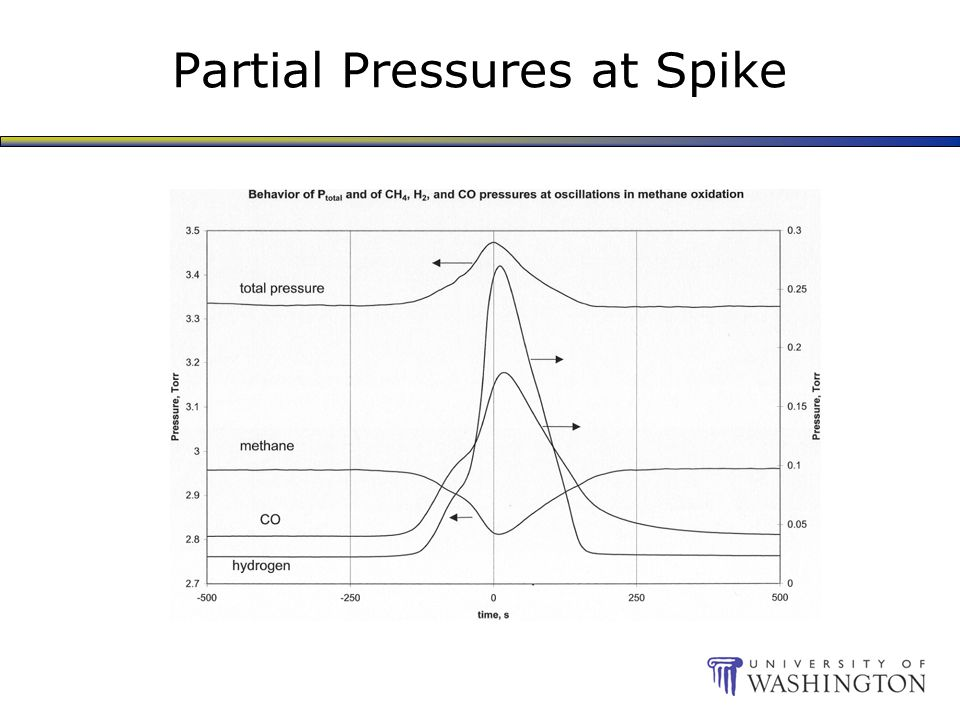 Partial Pressures at Spike