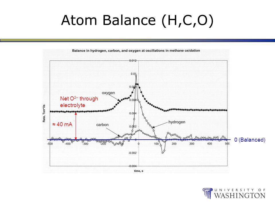 Atom Balance (H,C,O) 0 (Balanced) Net O 2– through electrolyte ≈ 40 mA