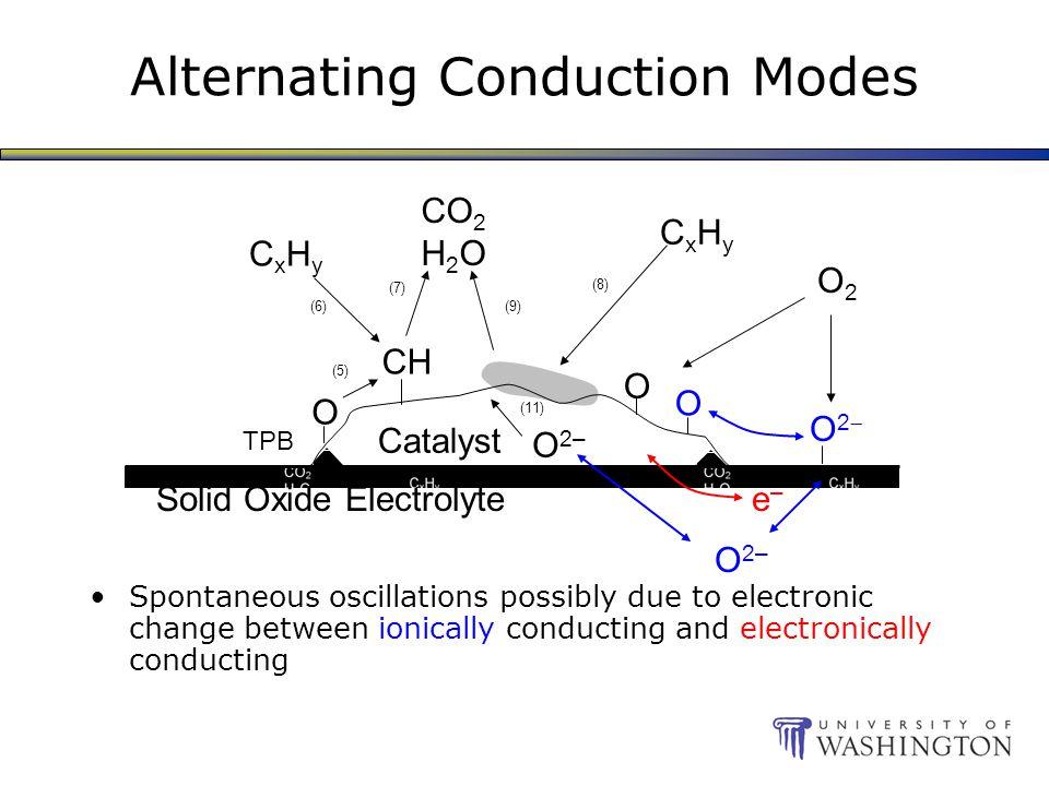 Alternating Conduction Modes Spontaneous oscillations possibly due to electronic change between ionically conducting and electronically conducting O 2– Catalyst Solid Oxide Electrolyte O2O2 O O CH CxHyCxHy CO 2 H 2 O TPB O CxHyCxHy (5) (11) (6) (7) (8) (9) e–e– O2O2