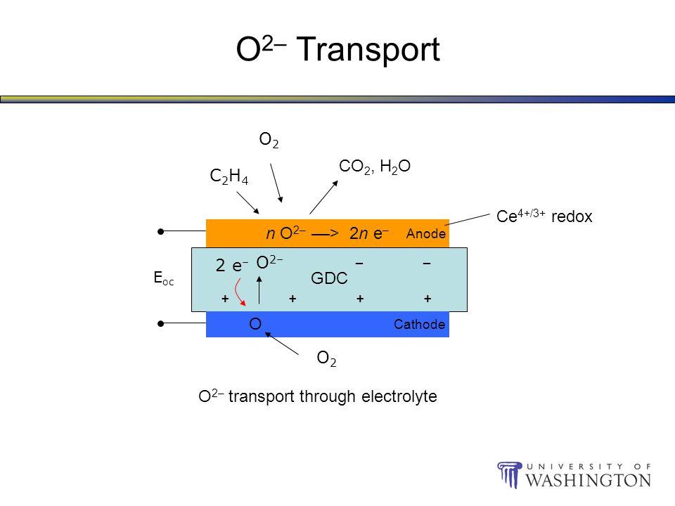 O 2– Transport O2O2 C2H4C2H4 CO 2, H 2 O O2O2 n O 2– ––> 2n e – –––––––– ++++++++ E oc GDC Cathode Anode O O 2– 2 e – O 2– transport through electrolyte Ce 4+/3+ redox