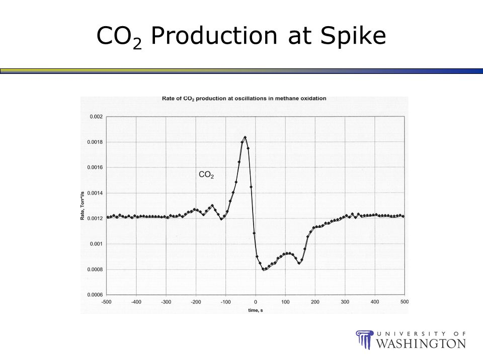 CO 2 Production at Spike