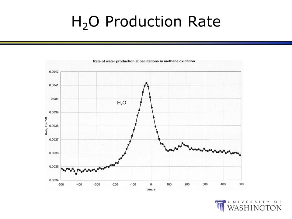 H 2 O Production Rate