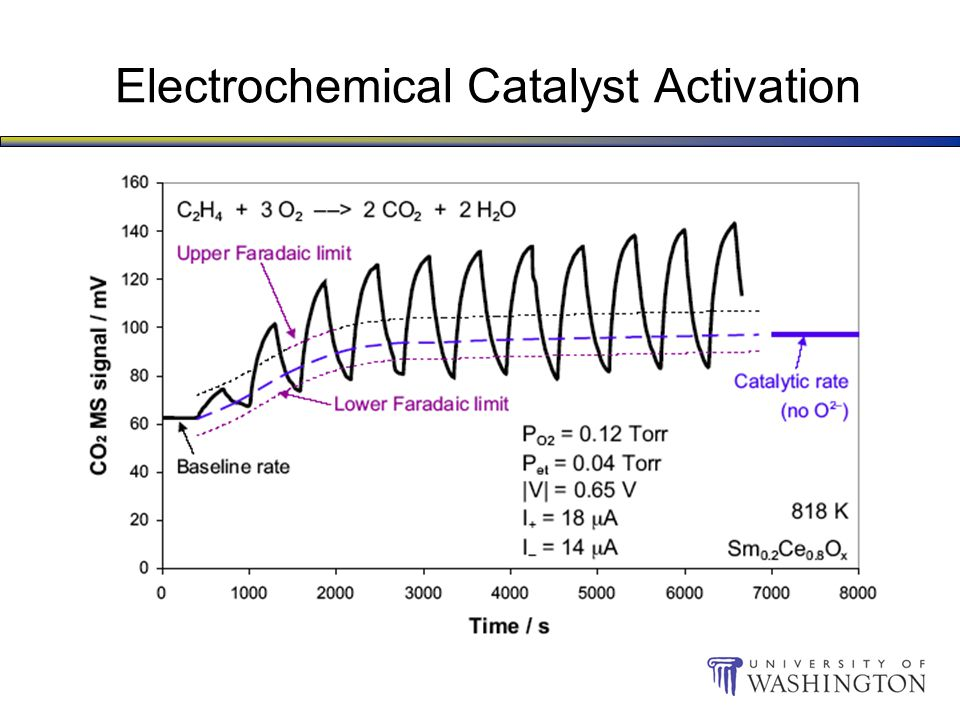 Electrochemical Catalyst Activation