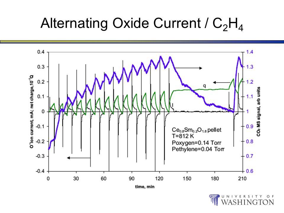 Alternating Oxide Current / C 2 H 4