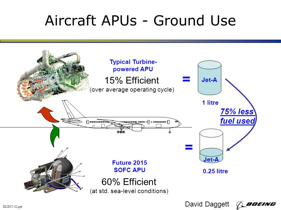 Aircraft APUs - Ground Use 15% Efficient (over average operating cycle) Typical Turbine- powered APU Jet-A 1 litre = Future 2015 SOFC APU 60% Efficient (at std.