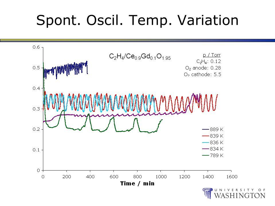 Spont. Oscil. Temp. Variation C 2 H 4 /Ce 0.9 Gd 0.1 O 1.95