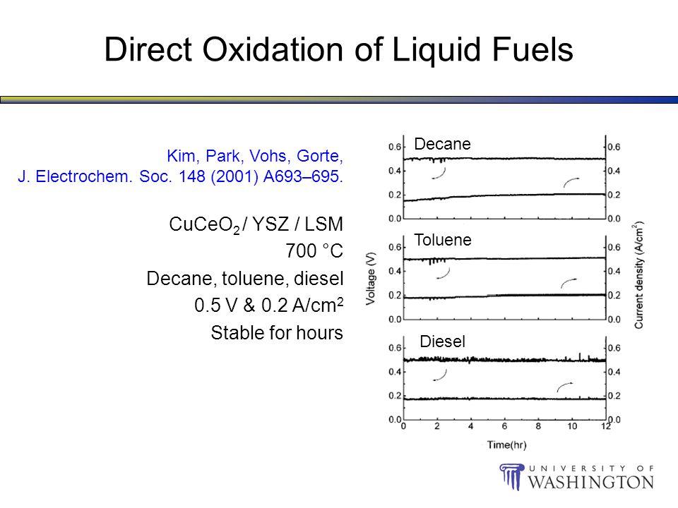 Decane Toluene Diesel Direct Oxidation of Liquid Fuels CuCeO 2 / YSZ / LSM 700 °C Decane, toluene, diesel 0.5 V & 0.2 A/cm 2 Stable for hours Kim, Park, Vohs, Gorte, J.
