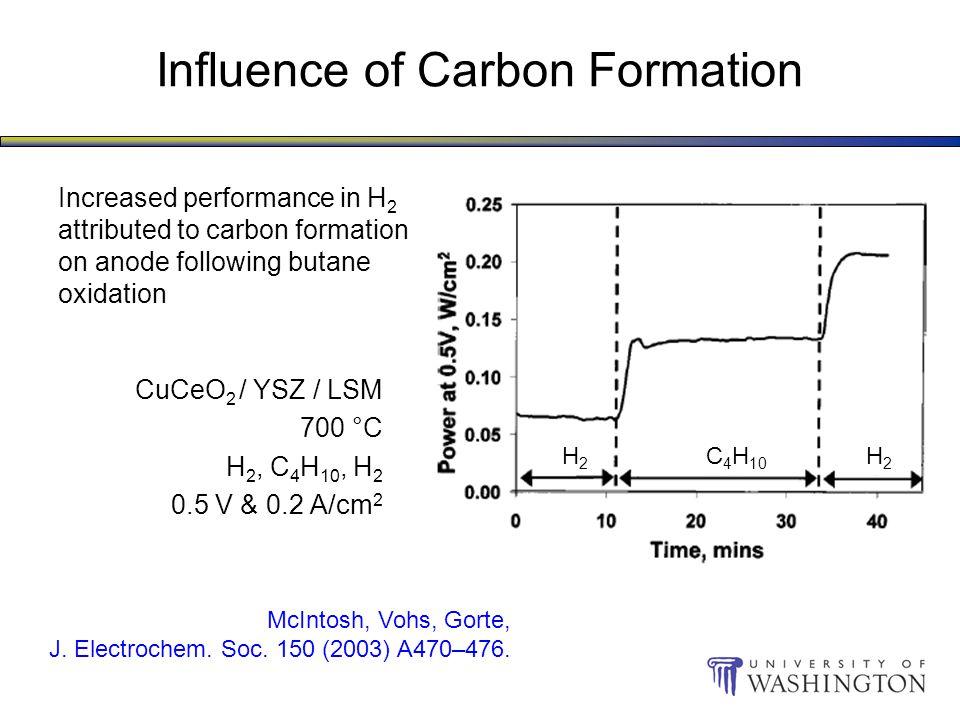 Influence of Carbon Formation CuCeO 2 / YSZ / LSM 700 °C H 2, C 4 H 10, H 2 0.5 V & 0.2 A/cm 2 McIntosh, Vohs, Gorte, J.