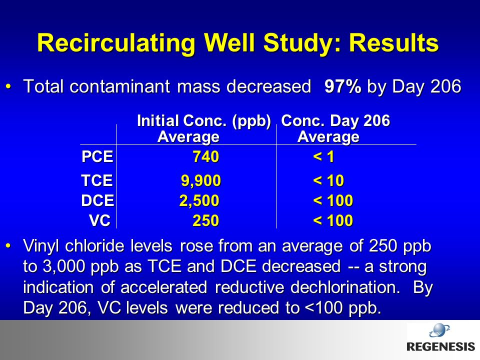 Recirculating Well Study: Results Total contaminant mass decreased 97% by Day 206Total contaminant mass decreased 97% by Day 206 Initial Conc. (ppb) C
