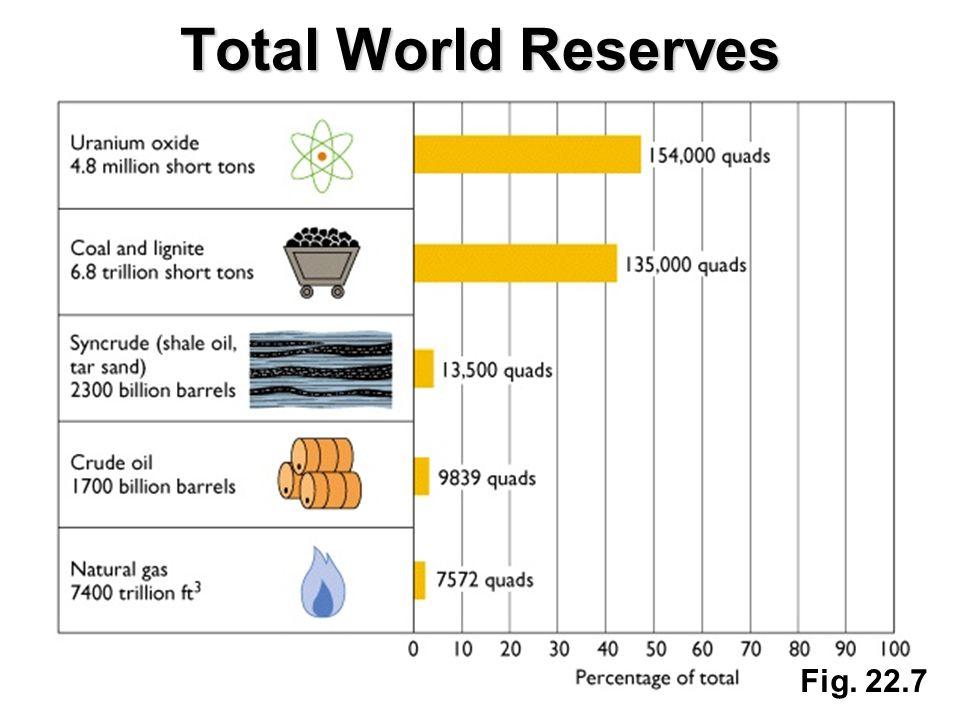 Fig. 22.7 Total World Reserves
