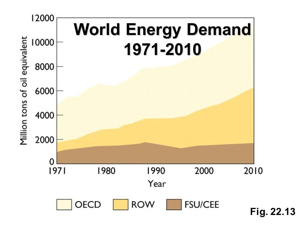 Fig. 22.13 World Energy Demand 1971-2010