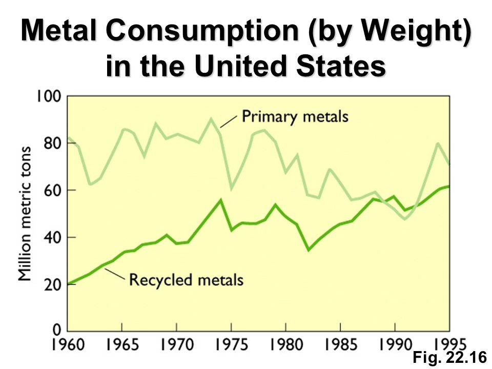 Metal Consumption (by Weight) in the United States Fig. 22.16