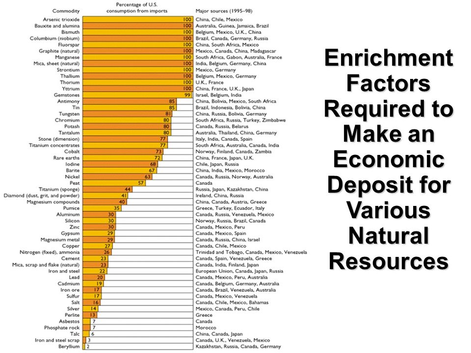 Enrichment Factors Required to Make an Economic Deposit for Various Natural Resources