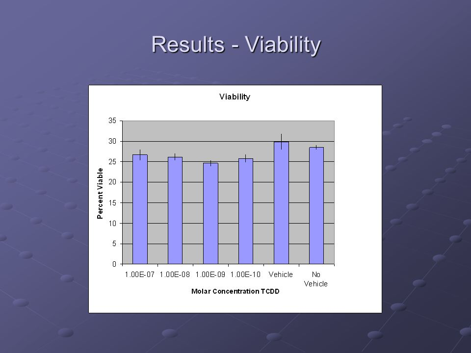 Results - Viability