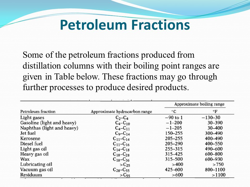 Petroleum Fractions Some of the petroleum fractions produced from distillation columns with their boiling point ranges are given in Table below.