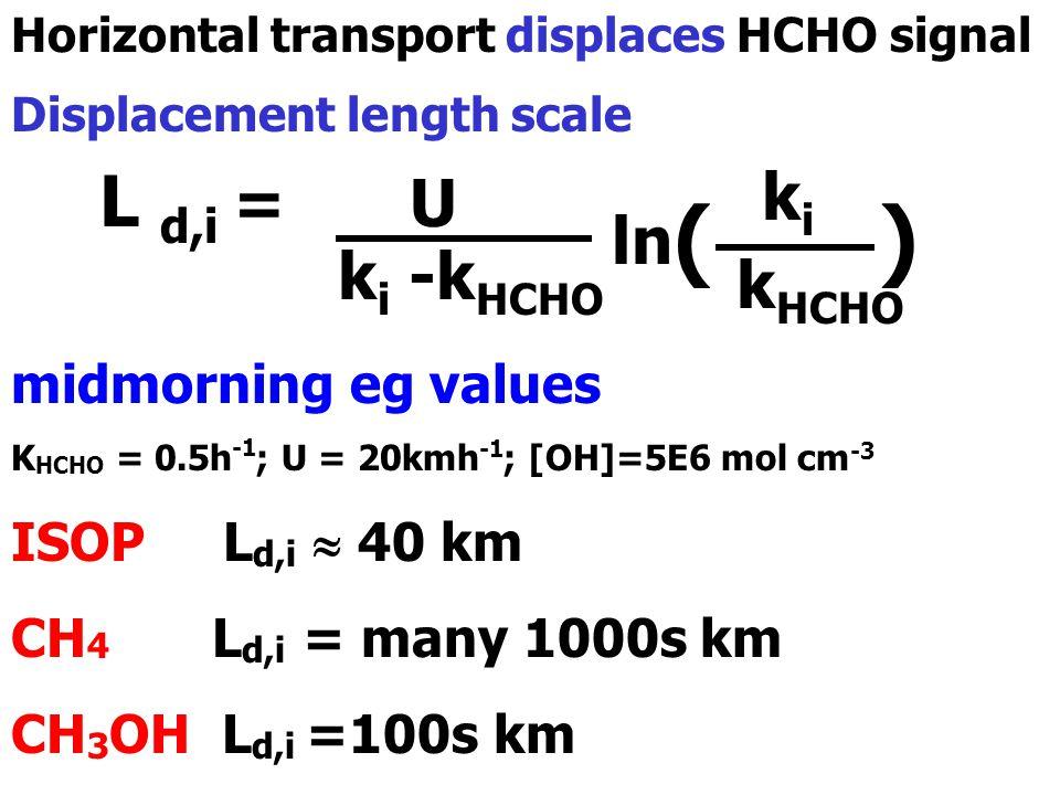 L d,i = U Horizontal transport displaces HCHO signal Displacement length scale k i -k HCHO ln ( ) kiki k HCHO midmorning eg values K HCHO = 0.5h -1 ; U = 20kmh -1 ; [OH]=5E6 mol cm -3 ISOP L d,i  40 km CH 4 L d,i = many 1000s km CH 3 OH L d,i =100s km
