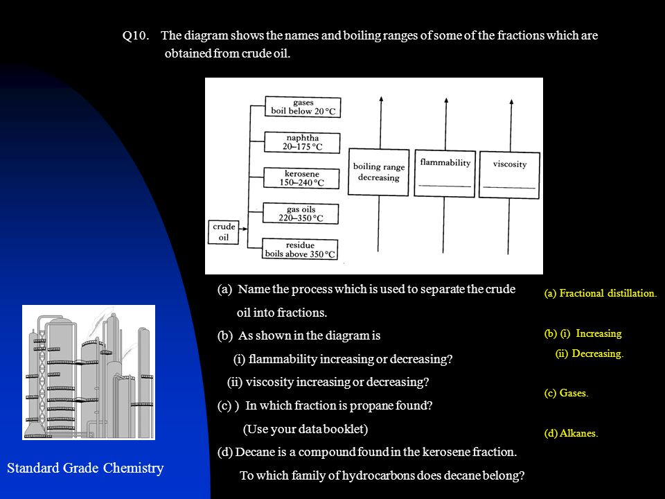 Q10. The diagram shows the names and boiling ranges of some of the fractions which are obtained from crude oil. Standard Grade Chemistry (a) Name the