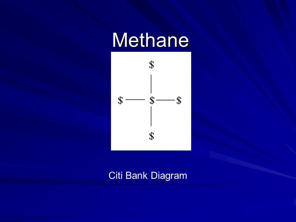 Methane Citi Bank Diagram