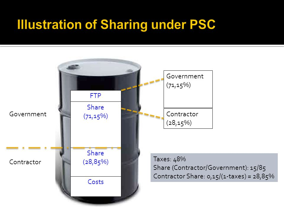 FTP Share (71,15%) Share (28,85%) Costs Government Contractor Government (71,15%) Contractor (28,15%) Taxes: 48% Share (Contractor/Government): 15/85 Contractor Share: 0,15/(1-taxes) = 28,85%